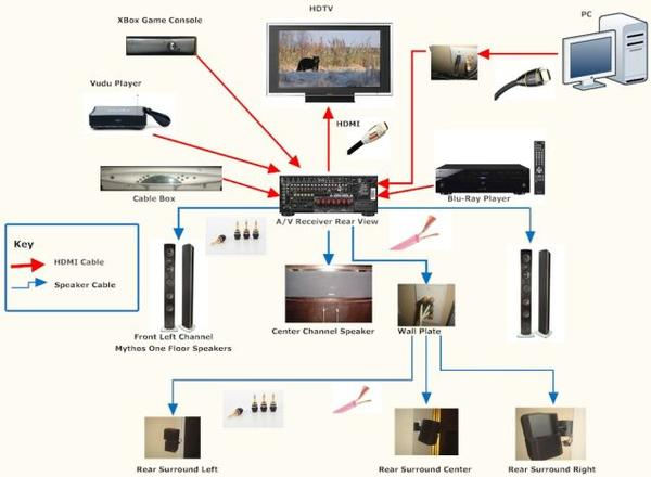 Home Theater Wiring Setup Design And Ideas