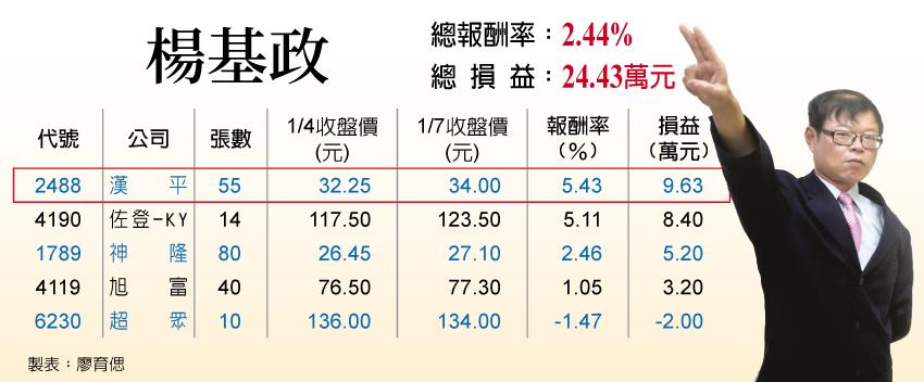 漢平營運報喜 股價漲聲響 - 工商時報