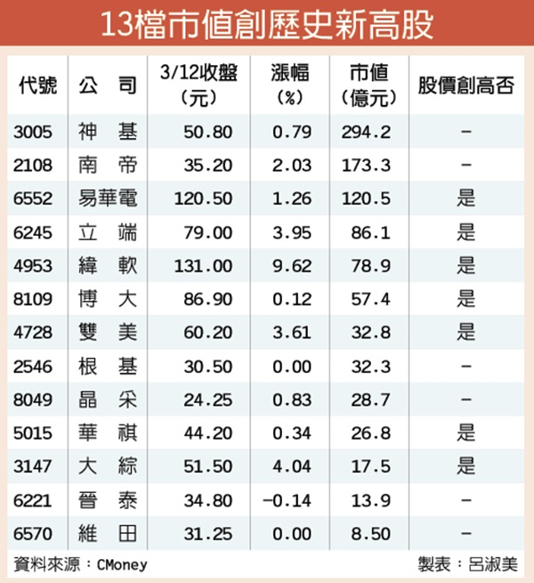 易華電等7檔 股價創歷史新高 - 工商時報