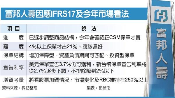 富邦人壽:宣告利率不排除破2% - 工商時報