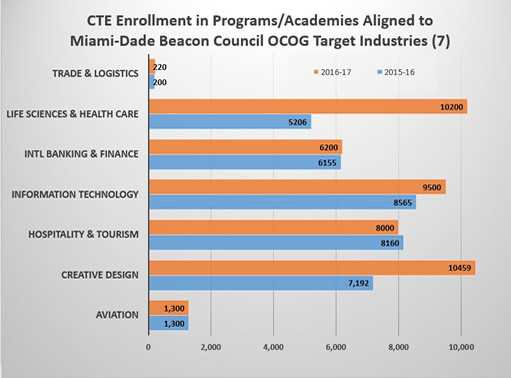 chart representing industries and student enrollment
