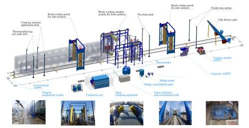 small resolution of railway car wash complex for single deck passenger car wash adler