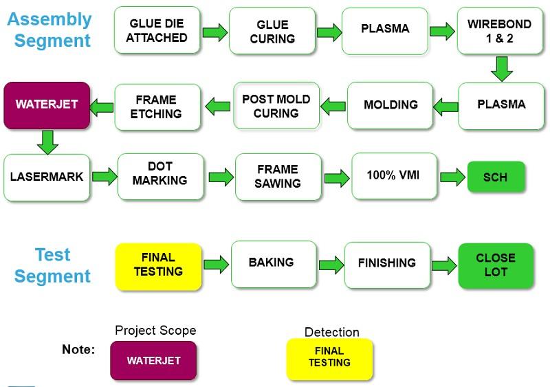 SmartAuto 智動化 - 解決QFN-mr BiCMOS元件測試電源電流失效問題 :BiCMOS.QFN-mr.電源電流.失效分析.ST.意法半導體.ST.意 ...