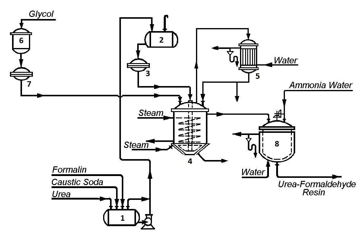 Process Flow Diagram Designer