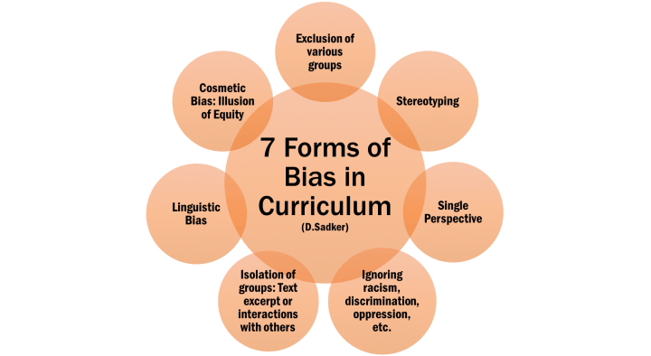 7 Forms of Bias: Exclusion, Stereotyoing, Single Perspective, Ignoring Racism, Isolation of groups, Linguistic Bias, Cosmetic Bias