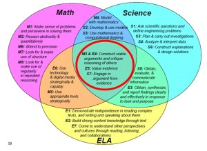 Intersecting Common Core Standards | CTL