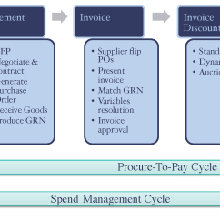 Purchasing Cycle Diagram 2010 Cobalt Wiring Procure To Pay Flowchart In Word