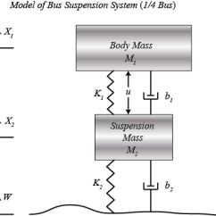 How To Simplify Block Diagrams Mitsubishi Triton Stereo Wiring Diagram Control Tutorials For Matlab And Simulink - Suspension: System Modeling
