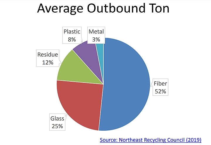 Northeast Resource Recovery Council data