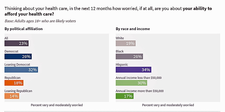 Courtesy of the NBC/ Commonwealth Foundation Poll
