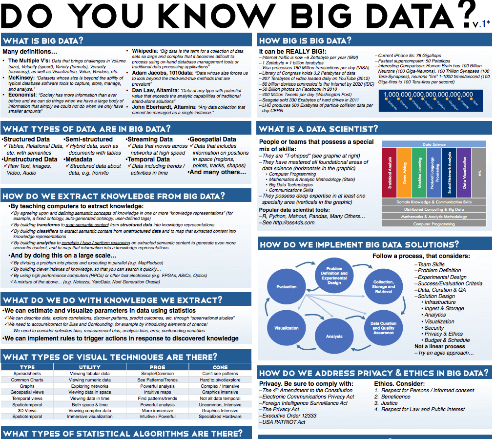Great Reference Graphic To Keep Your Brain Engaged On All Elements Of Big Data