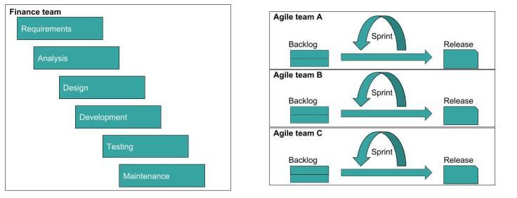 bridge watefall & agile (1)
