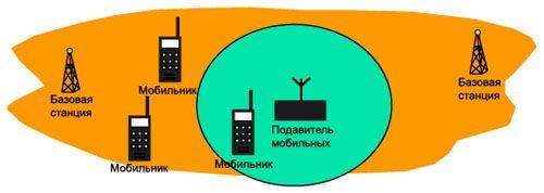 Подавитель сотовых телефонов GSM, 3G, Wi-Fi, GPS подавитель CTS-JU6  2