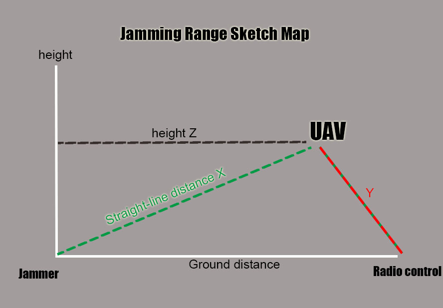 DRONE JAMMER SYSTEM
