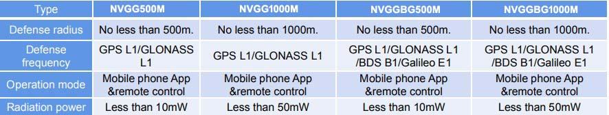 GPS-spoofing-500m-1000m