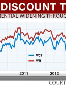 Images of wcs price oil also rh priceoilyaruwarispot