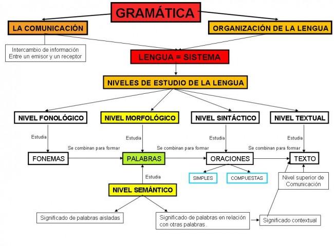 Gramtica Cuadros Sinpticos Y Comparativos Cuadro