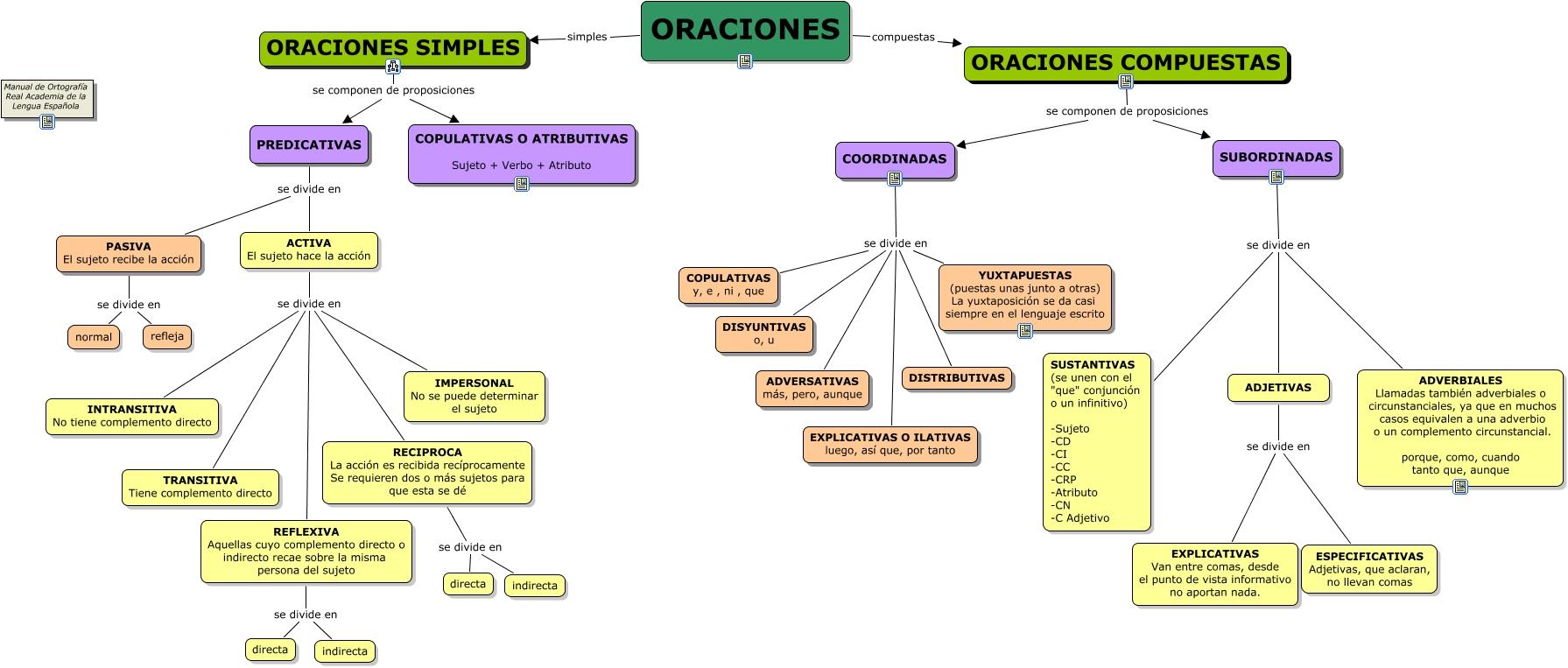 https://i0.wp.com/cuadrocomparativo.org/wp-content/uploads/2015/09/Oraciones.cmap_.jpeg