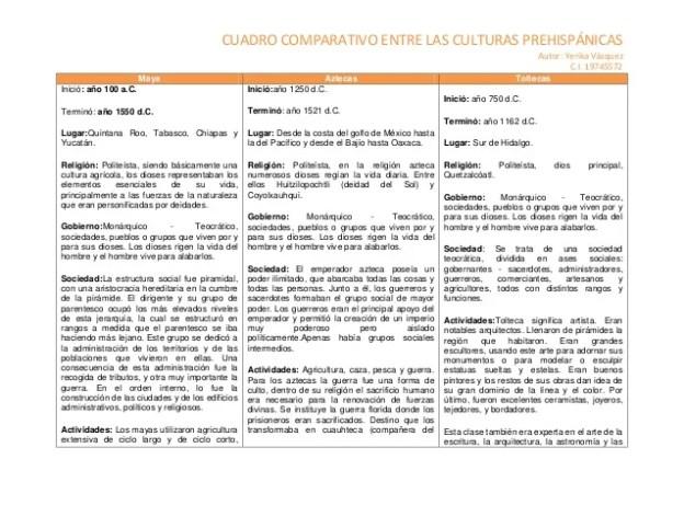 cuadro-comparativo-prehispanico-1-638