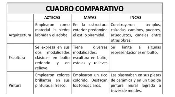 incasEJEMPLO-CUADRO-COMPARATIVO