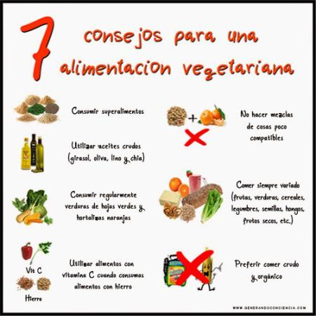 Cuadros comparativos entre Veganos y Vegetarianos
