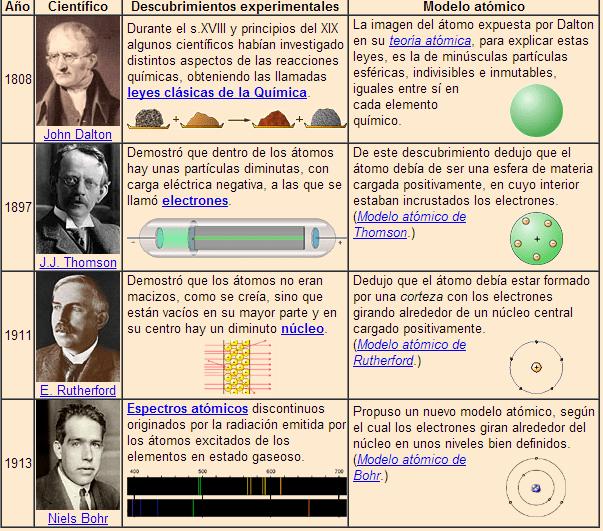 Cuadros Comparativos De Los Modelos Atomicos Cuadro