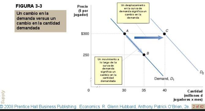 cambnio-en-la-demanda-vs-cantidad-demandada