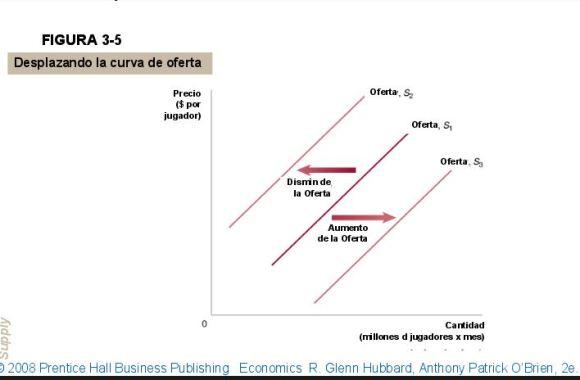 desplazamiento-de-la-curva-de-oferta