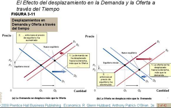 desplazamientos-en-demanda-y-oferta-a-traves-del-tiempo