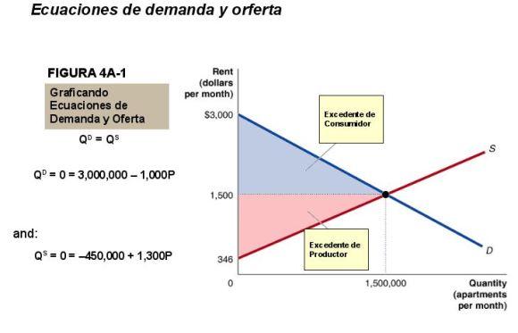 ecuaciones-de-demanda-y-oferta1