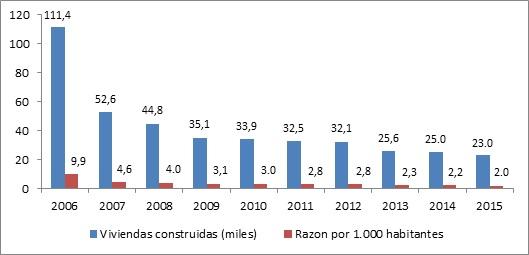 Número de Viviendas Construidas y Razón por 1.000 Habitantes, 2006-2015