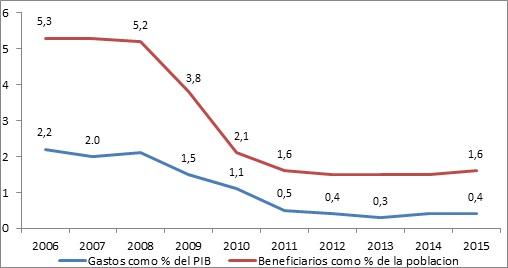 Evolución de la Asistencia Social en 2006-2015