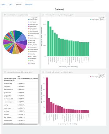 Grafos obtenidos por las herramientas utilizadas en la investigación