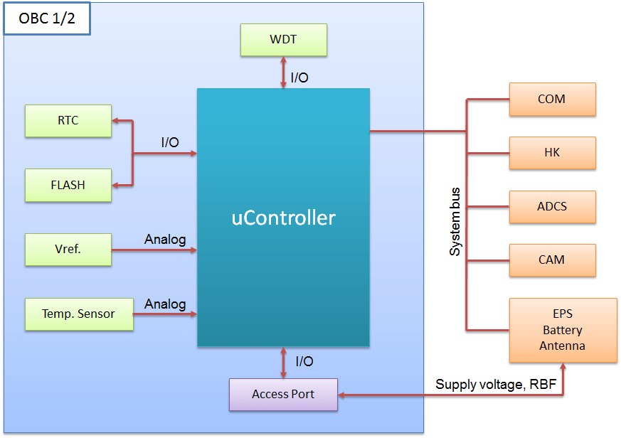 block diagram of computer system lutron ma r wiring masat-1 » technical details