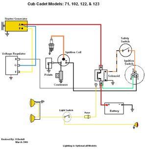 Cub Cadet FAQ