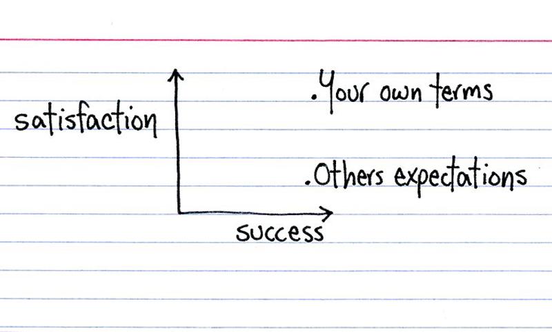 jessicahagys satisfaction graph
