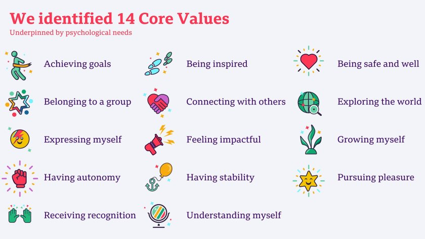 We identified a set of 14 human values