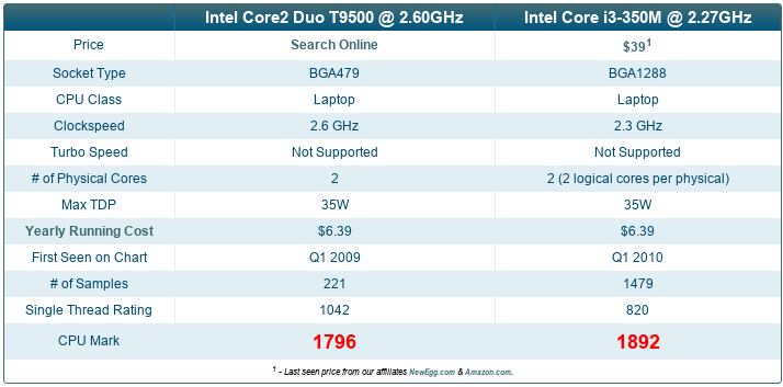 core2 duo vs core i3-350m