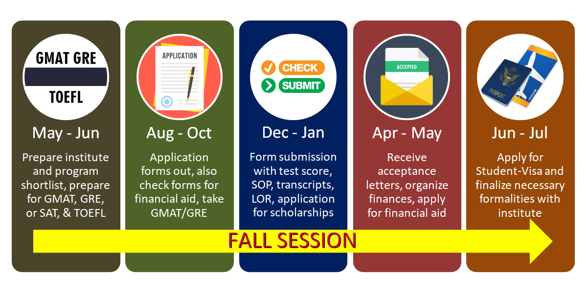 Fall application cycle