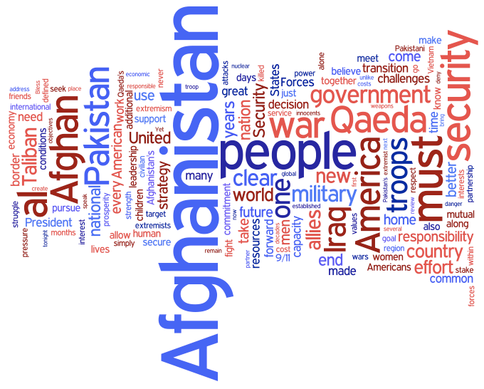 The West Point Speech according to Wordle
