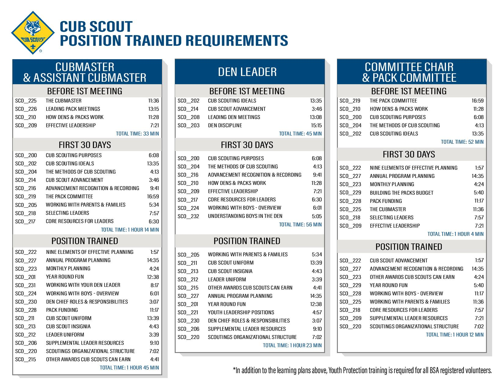 Cub Scout Position Trained Requirements