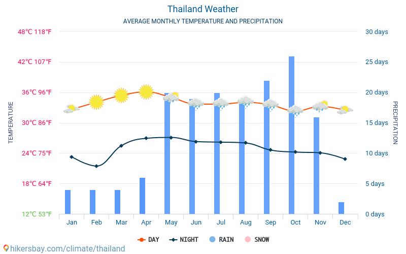 ChunGeog│淺談泰國氣候: 暹羅氣溫和雨量變化之謎 – 家住吞武里
