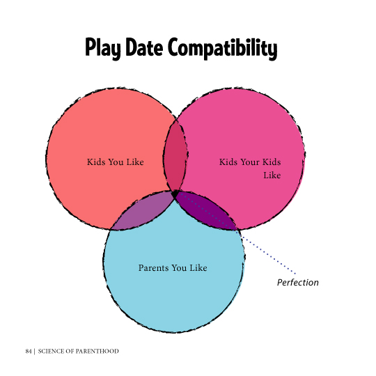 Science of Parenthood | playdate compatability