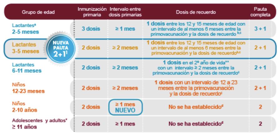 Conoces La Nueva Pauta De Vacunacion De Bexsero Cuidarmibebe