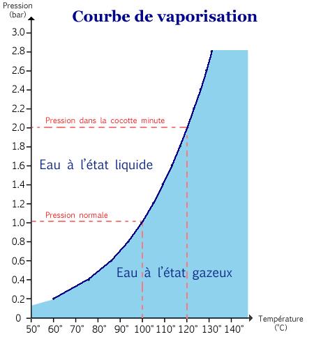 Graphique courbe vaporisation