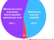 graphique_pesticides_2