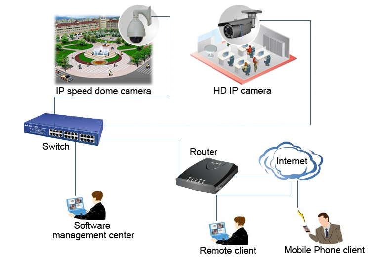 Auto Tracking 2MP SONY Cmos 20x Zoom PTZ IR CCTV Security