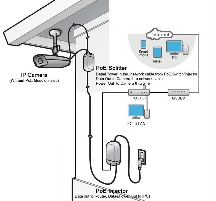 security camera wiring diagram 89 toyota pickup radio mini hd 720p 960p 1.0/1.3 megapixel poe ip power over ethernet cctv 2 ...