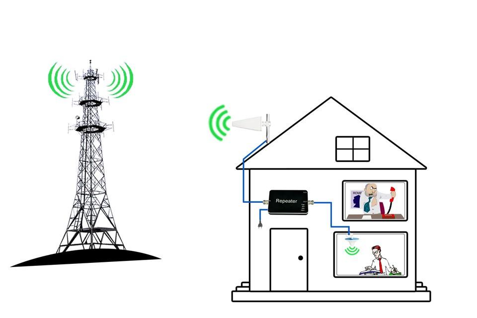 Lintratek GSM Repeater 900 1800 Dual Band GSM Signal