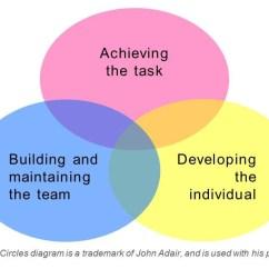 Situational Leadership Model Diagram Electrical Panel Wiring Culcndukav